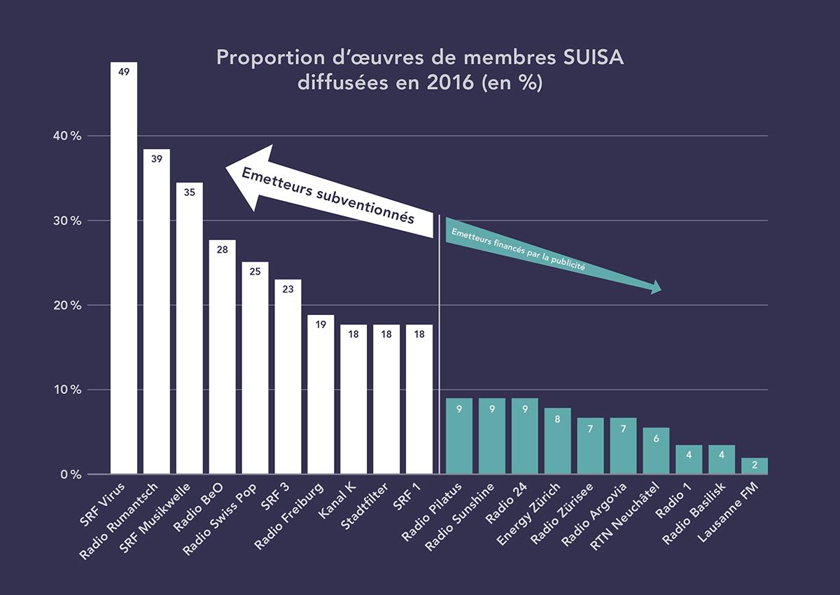 Proportion d'œuvres de membres SUISA diffusées en 2016 (en %)