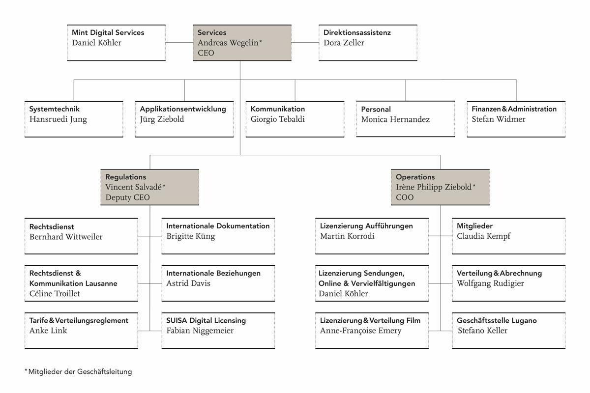 Einführung eines prozessorientierten Organigramms bei der SUISA