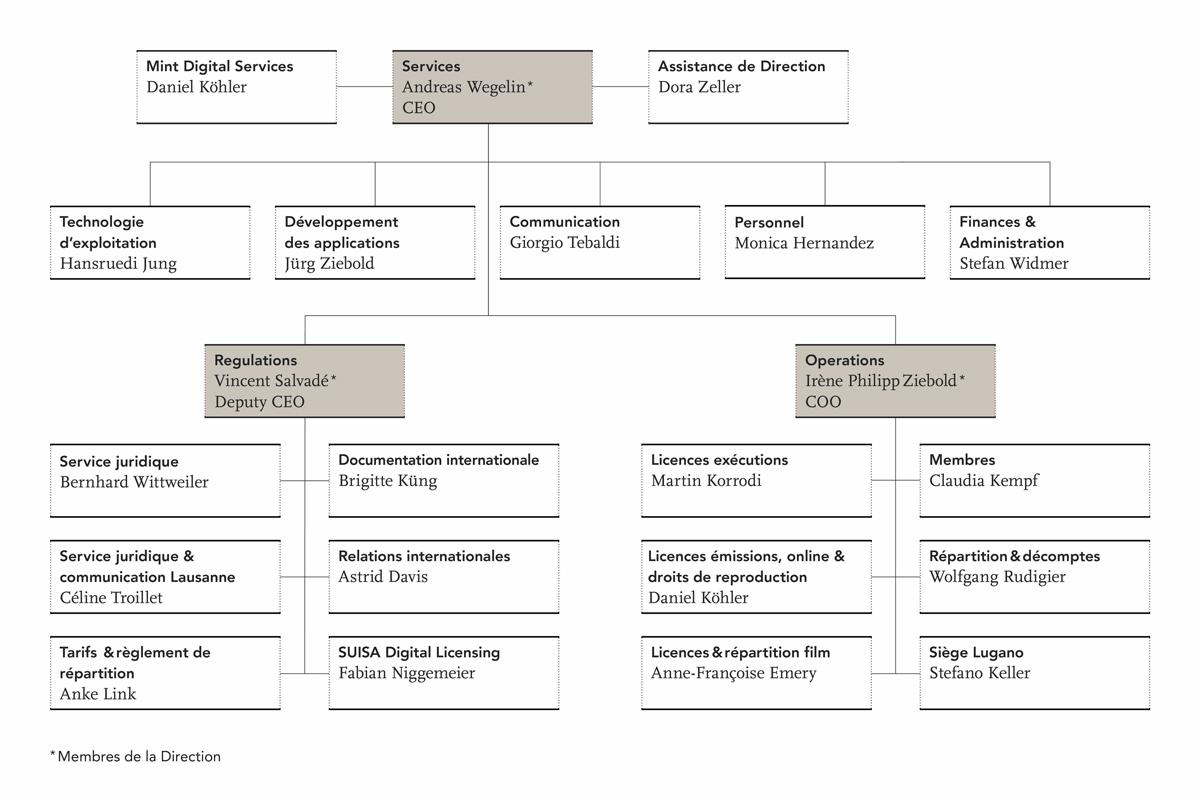 Introduction par SUISA d'un organigramme orienté processus